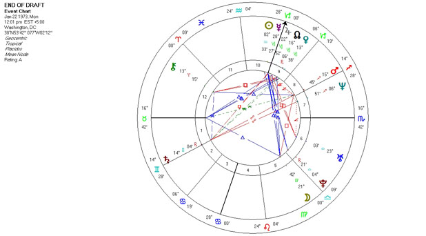 Mundane Astrology Chart Horoscop - End of Draft - January 22, 1973